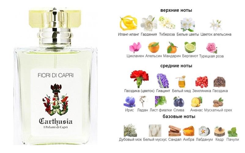 Любимые ароматы Жаклин Кеннеди - Fiori Di Capri (Carthusia)